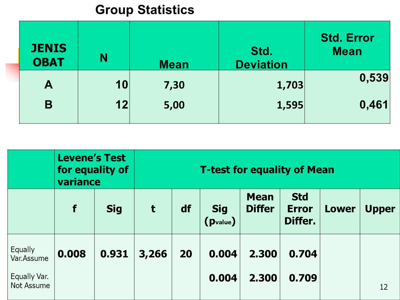 JENIS OBAT N Mean Std. Deviation Std. Error Mean ABAB 10 12 7,30 5,00 1,703 1,595 0,539 0,461 Group Statistics Levene's Test for equality of variance
