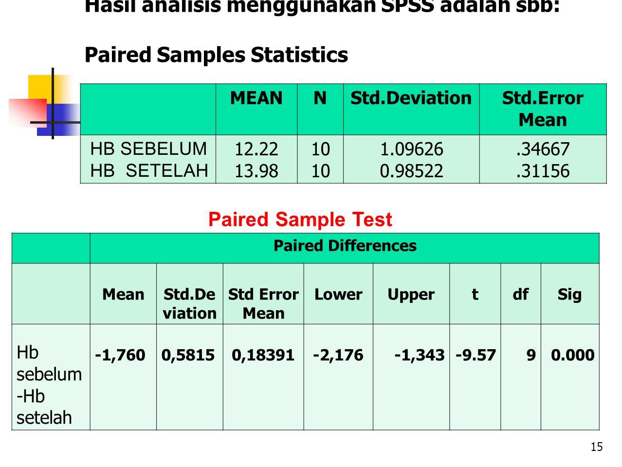 Hasil analisis menggunakan SPSS adalah sbb: Paired Samples Statistics MEANNStd.DeviationStd.Error Mean HB SEBELUM HB SETELAH 12.22 13.98 10 1.09626 0.98522.34667.31156 Paired Differences MeanStd.De viation Std Error Mean LowerUppertdfSig Hb sebelum -Hb setelah -1,7600,58150,18391-2,176-1,343-9.5790.000 Paired Sample Test 15