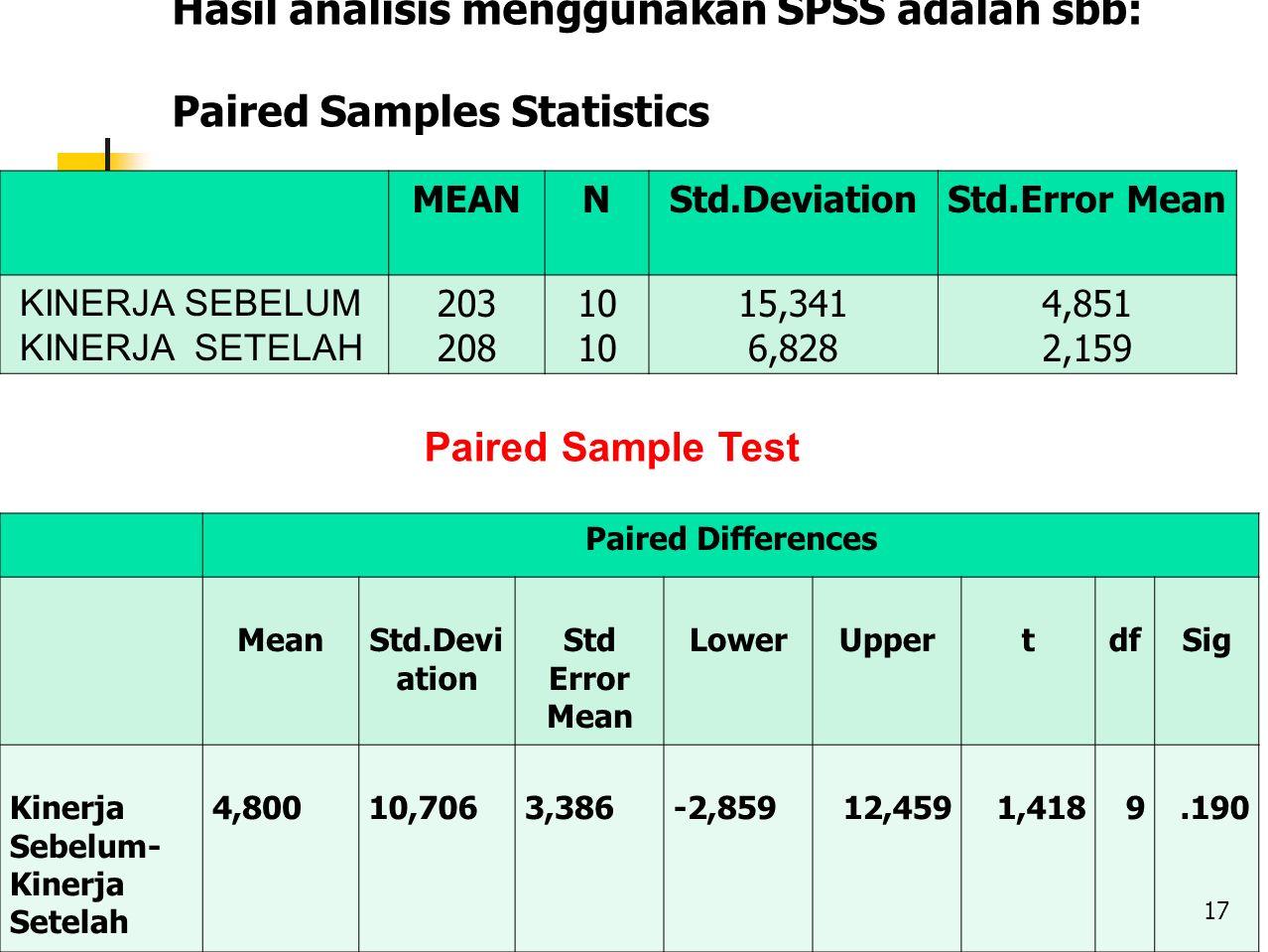 Hasil analisis menggunakan SPSS adalah sbb: Paired Samples Statistics MEANNStd.DeviationStd.Error Mean KINERJA SEBELUM KINERJA SETELAH 203 208 10 15,341 6,828 4,851 2,159 Paired Differences MeanStd.Devi ation Std Error Mean LowerUppertdfSig Kinerja Sebelum- Kinerja Setelah 4,80010,7063,386-2,85912,4591,4189.190 Paired Sample Test 17