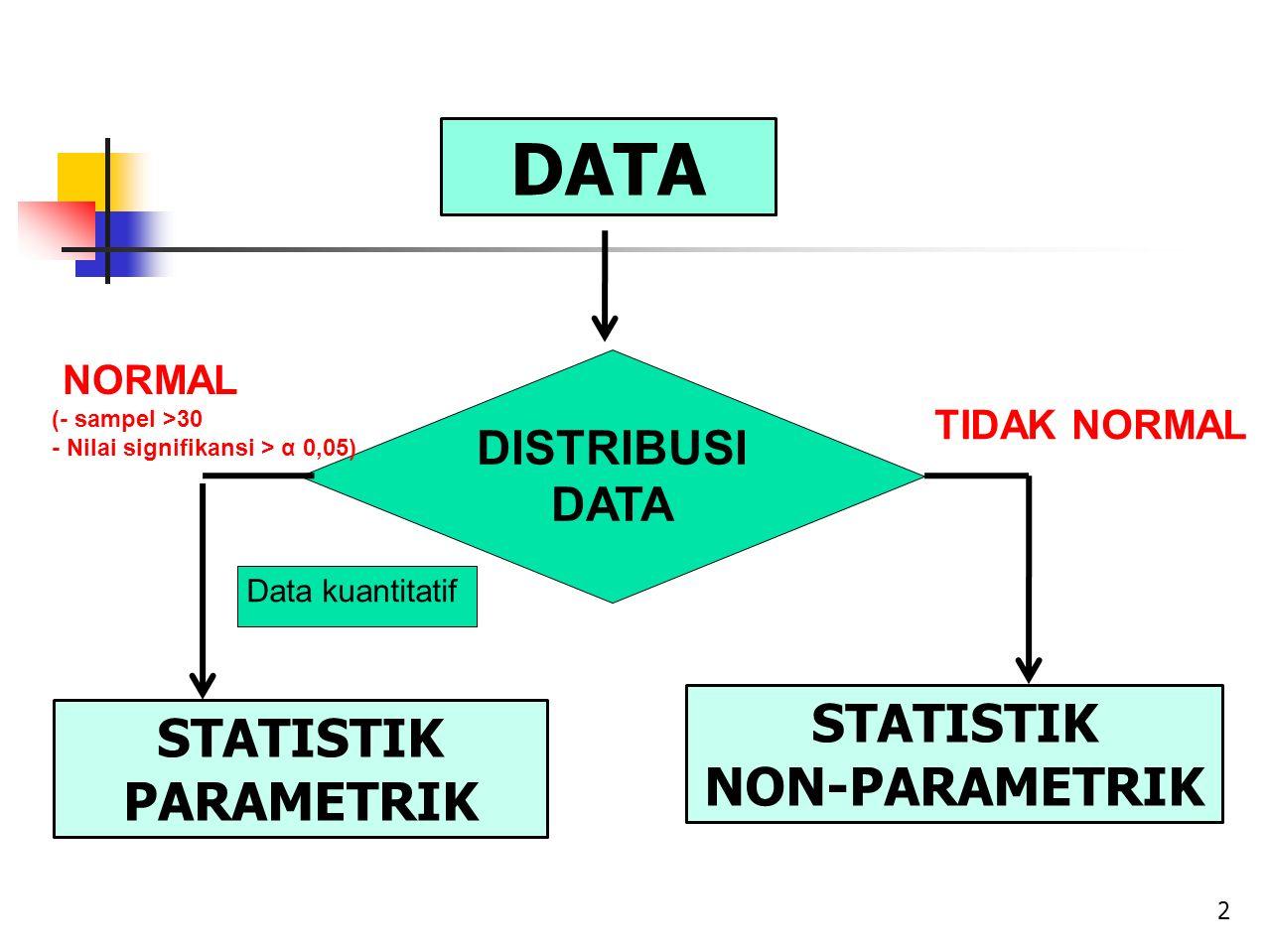 DATA STATISTIK NON-PARAMETRIK STATISTIK PARAMETRIK DISTRIBUSI DATA TIDAK NORMAL NORMAL (- sampel >30 - Nilai signifikansi > α 0,05) 2 Data kuantitatif