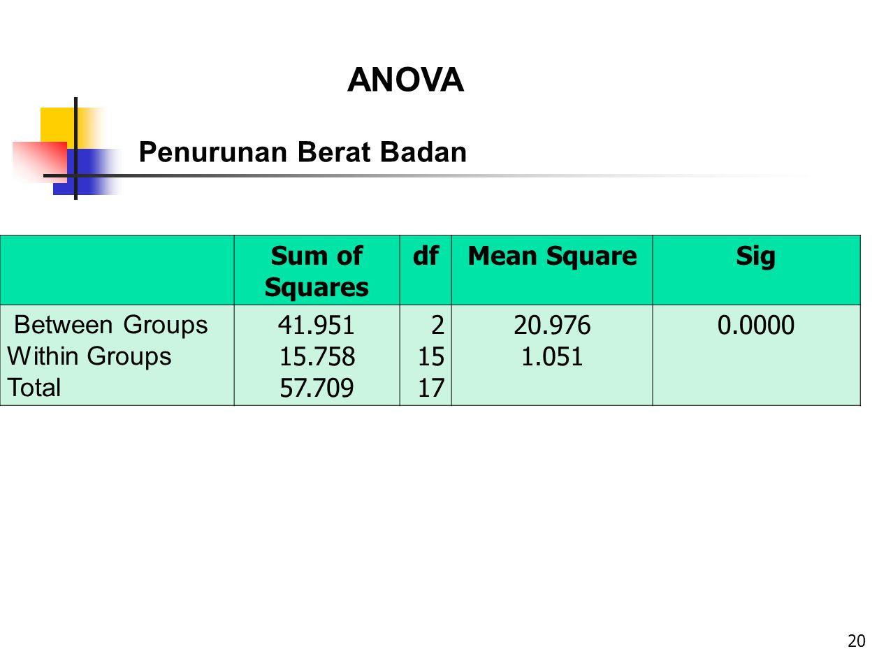 Sum of Squares dfMean SquareSig Between Groups Within Groups Total 41.951 15.758 57.709 2 15 17 20.976 1.051 0.0000 ANOVA Penurunan Berat Badan 20