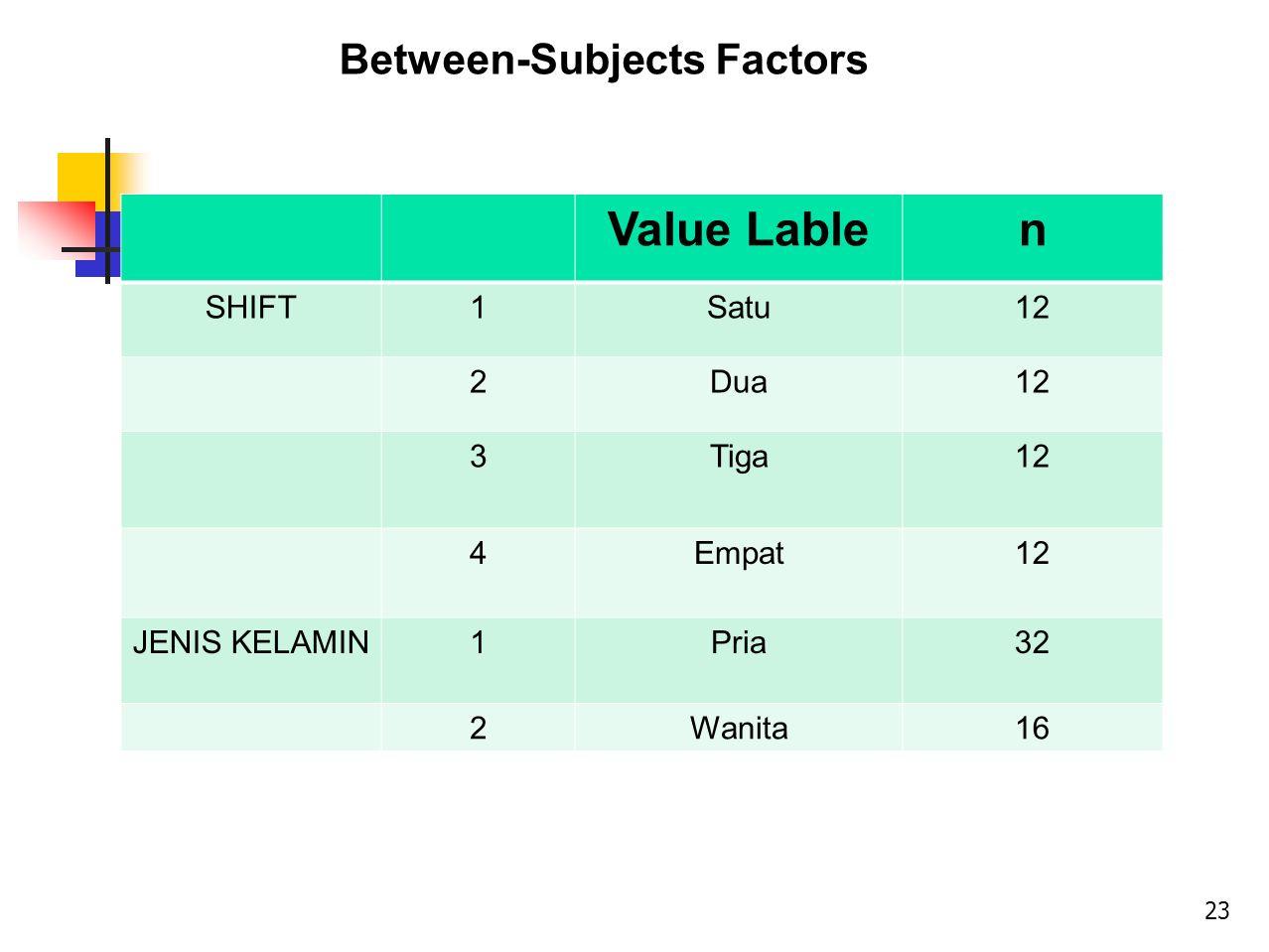 Value Lablen SHIFT1Satu12 2Dua12 3Tiga12 4Empat12 JENIS KELAMIN1Pria32 2Wanita16 Between-Subjects Factors 23