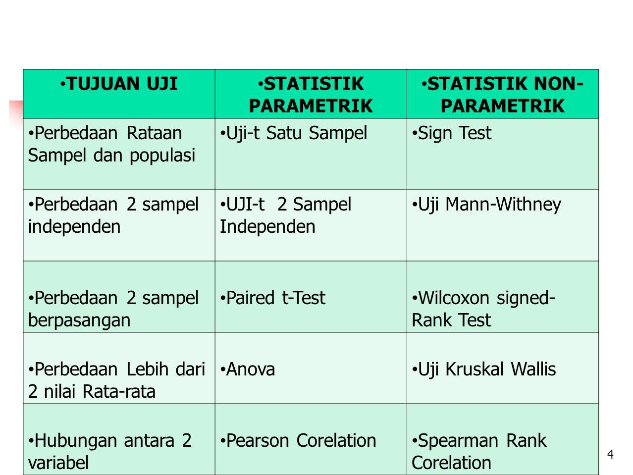 TUJUAN UJI STATISTIK PARAMETRIK STATISTIK NON- PARAMETRIK Perbedaan Rataan Sampel dan populasi Uji-t Satu Sampel Sign Test Perbedaan 2 sampel independen UJI-t 2 Sampel Independen Uji Mann-Withney Perbedaan 2 sampel berpasangan Paired t-Test Wilcoxon signed- Rank Test Perbedaan Lebih dari 2 nilai Rata-rata Anova Uji Kruskal Wallis Hubungan antara 2 variabel Pearson Corelation Spearman Rank Corelation 4
