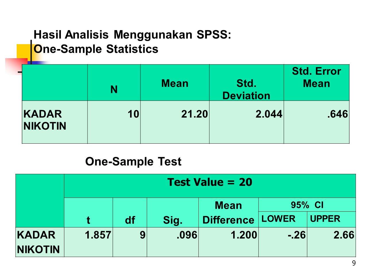 Test Value = 20 tdfSig. Mean Difference 95% CI LOWERUPPER KADAR NIKOTIN 1.8579.0961.200-.262.66 N Mean Std. Deviation Std. Error Mean KADAR NIKOTIN 10
