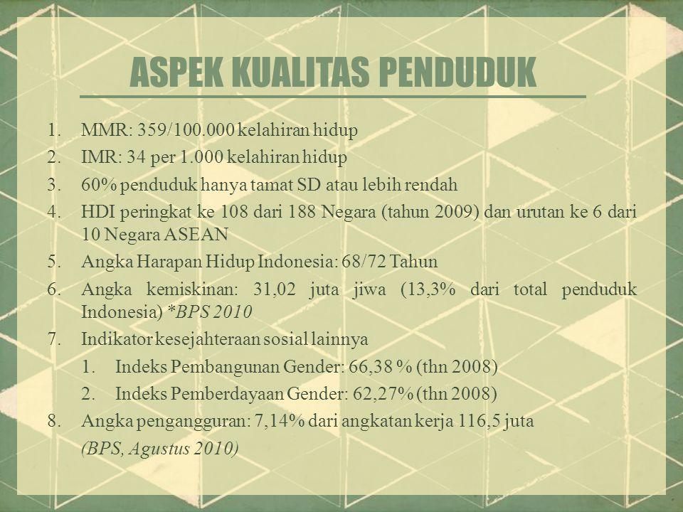1.MMR: 359/100.000 kelahiran hidup 2.IMR: 34 per 1.000 kelahiran hidup 3.60% penduduk hanya tamat SD atau lebih rendah 4.HDI peringkat ke 108 dari 188 Negara (tahun 2009) dan urutan ke 6 dari 10 Negara ASEAN 5.Angka Harapan Hidup Indonesia: 68/72 Tahun 6.Angka kemiskinan: 31,02 juta jiwa (13,3% dari total penduduk Indonesia) *BPS 2010 7.Indikator kesejahteraan sosial lainnya 1.Indeks Pembangunan Gender: 66,38 % (thn 2008) 2.Indeks Pemberdayaan Gender: 62,27% (thn 2008) 8.Angka pengangguran: 7,14% dari angkatan kerja 116,5 juta (BPS, Agustus 2010) ASPEK KUALITAS PENDUDUK
