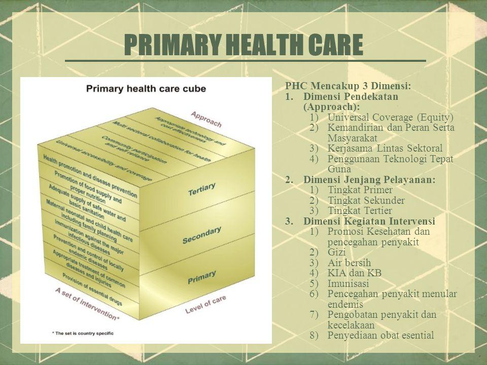 PRIMARY HEALTH CARE PHC Mencakup 3 Dimensi: 1.Dimensi Pendekatan (Approach): 1)Universal Coverage (Equity) 2)Kemandirian dan Peran Serta Masyarakat 3)Kerjasama Lintas Sektoral 4)Penggunaan Teknologi Tepat Guna 2.Dimensi Jenjang Pelayanan: 1)Tingkat Primer 2)Tingkat Sekunder 3)Tingkat Tertier 3.Dimensi Kegiatan Intervensi 1)Promosi Kesehatan dan pencegahan penyakit 2)Gizi 3)Air bersih 4)KIA dan KB 5)Imunisasi 6)Pencegahan penyakit menular endemis 7)Pengobatan penyakit dan kecelakaan 8)Penyediaan obat esential