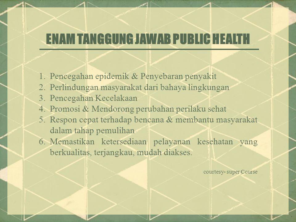 ENAM TANGGUNG JAWAB PUBLIC HEALTH 1.Pencegahan epidemik & Penyebaran penyakit 2.Perlindungan masyarakat dari bahaya lingkungan 3.Pencegahan Kecelakaan 4.Promosi & Mendorong perubahan perilaku sehat 5.Respon cepat terhadap bencana & membantu masyarakat dalam tahap pemulihan 6.Memastikan ketersediaan pelayanan kesehatan yang berkualitas, terjangkau, mudah diakses.