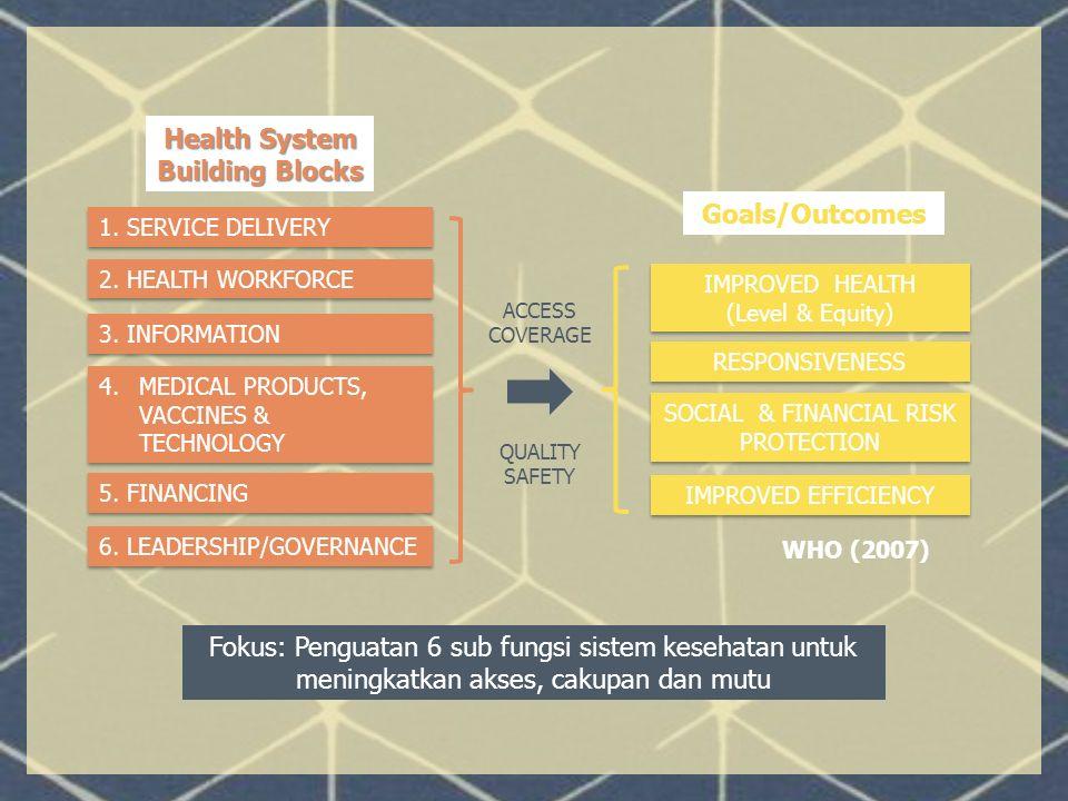 BAGAIMANA MEMPERKUAT SISTEM KESEHATAN NASIONAL/PROV/KAB (Perpres No 72/2012) SDM K Farmasi, Alkes dan makanan Litbang Pemberdayaan Masyarakat Manajemen Kesehatan Pembiayaan Kesehatan Upaya Kesehatan Dimensi PendukungDimensi Upaya Derajat Kesehatan dan Status Gizi Masy RENSTRA Penguatan Fungsi Dinkes Pemantapan Perencanaan SDM Fungsionalisasi KF-PTK Peningkatan kemampuan SDM Puskesmas PHA/DHA Sosialisasi tarif baru INA CBG Akreditasi Puskesmas Permenkes 75/2014 Pengembangan Sistem Rujukan Penguatan UKBM