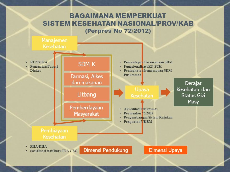 KIA GIZI Vit A TBC KL RPJMN Renstra RPJMD Renstra EPI Malaria CV Health System Ca Surabaya- Kupang Full AC DM KB VitA Filar DIARE Influen sa ISPA Jiwa Vertical vs System Approach HIV