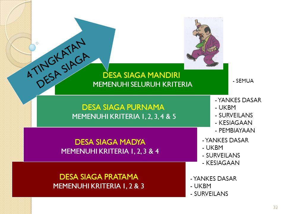 32 DESA SIAGA MANDIRI MEMENUHI SELURUH KRITERIA DESA SIAGA PRATAMA MEMENUHI KRITERIA 1, 2 & 3 DESA SIAGA MADYA MEMENUHI KRITERIA 1, 2, 3 & 4 4 TINGKATAN DESA SIAGA - YANKES DASAR - UKBM - SURVEILANS - YANKES DASAR - UKBM - SURVEILANS - KESIAGAAN - SEMUA DESA SIAGA PURNAMA MEMENUHI KRITERIA 1, 2, 3, 4 & 5 - YANKES DASAR - UKBM - SURVEILANS - KESIAGAAN - PEMBIAYAAN