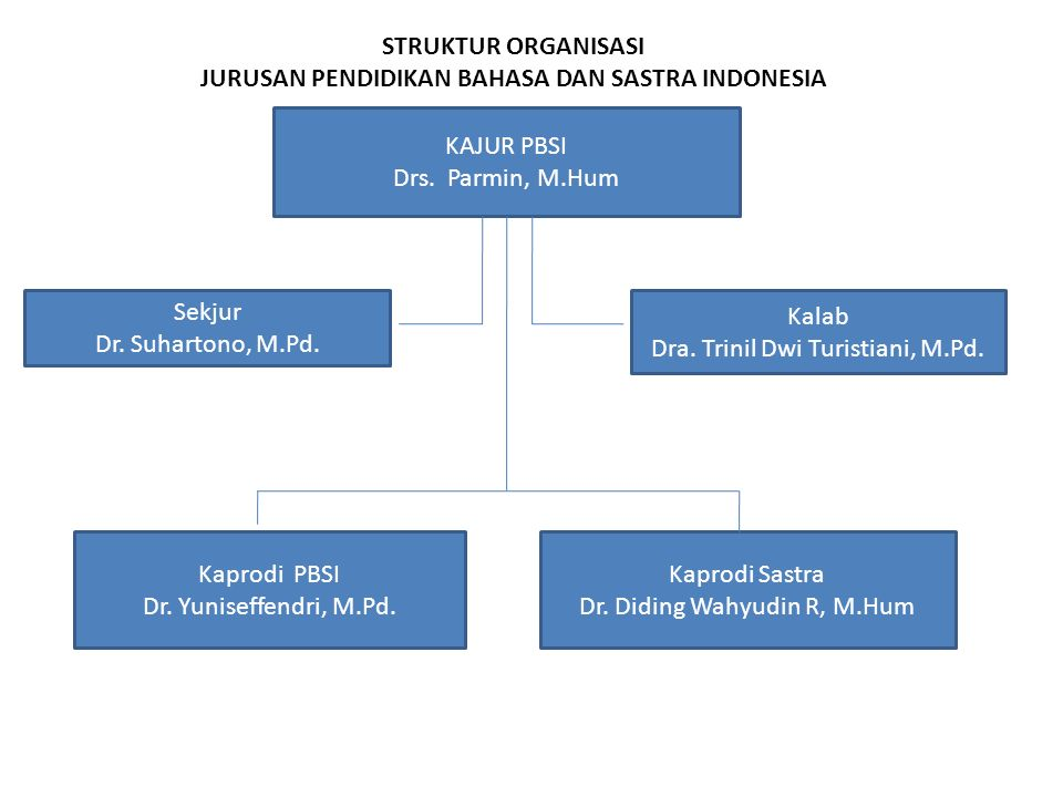 KAJUR PBSI Drs. Parmin, M.Hum Sekjur Dr. Suhartono, M.Pd.