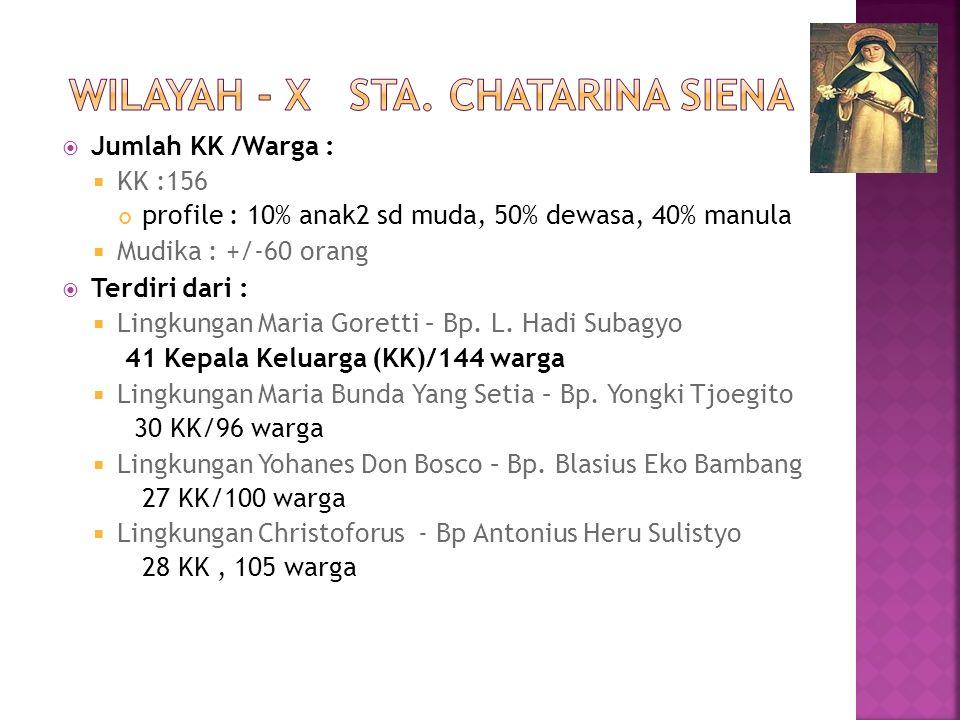  Jumlah KK /Warga :  KK :156 profile : 10% anak2 sd muda, 50% dewasa, 40% manula  Mudika : +/-60 orang  Terdiri dari :  Lingkungan Maria Goretti