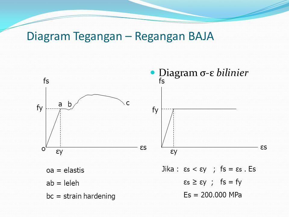 Diagram Tegangan-Regangan Beton Hasil uji tekan silinder beton (28 hari) Beton material getas Makin tinggi mutu, beton semakin getas fc' = Tegangan maksimum hasil uji tekan silinder standar yg berumur 28 hari fc' = mutu beton Nilai yg dipakai dalam analisis : fc' (mutu beton) ε cu ' = 0.003 εcεc fcfc f c' 0,5 fc' 0.0010.0020.0030.0040