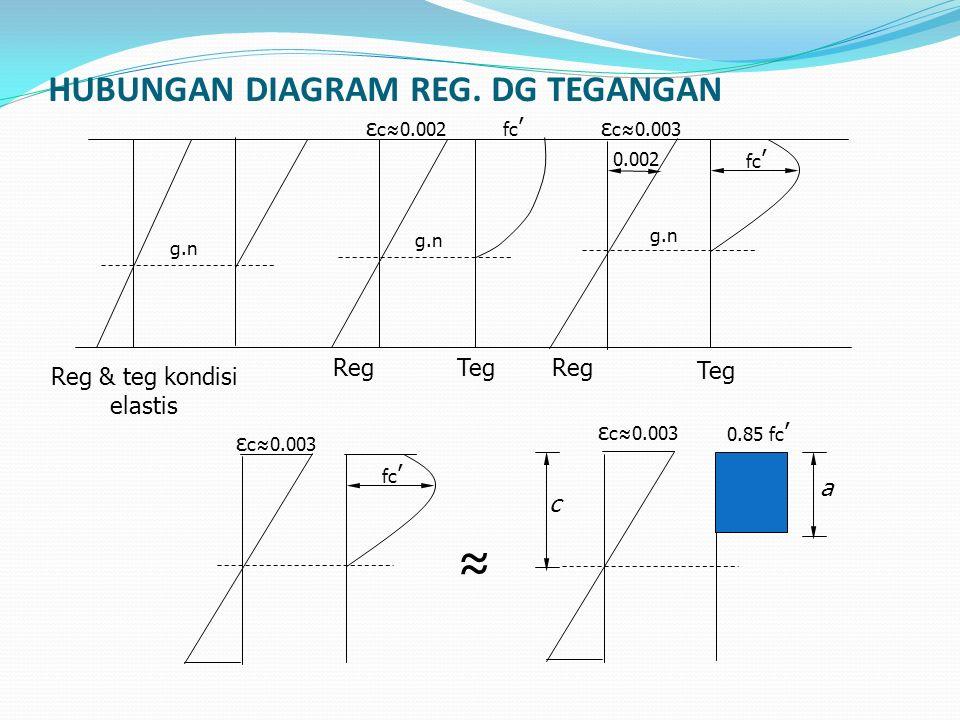 Regangan BAJA TARIK : Ada 3 kondisi : a.Kondisi seimbang/balance Pada saat regangan beton = 0.003, baja mencapai leleh (εs=εy) b.Kondisi tulangan lemah/underreinforce B aja terlebih dahulu leleh shg pada saat regangan beton = 0.003, regangan baja > reg.