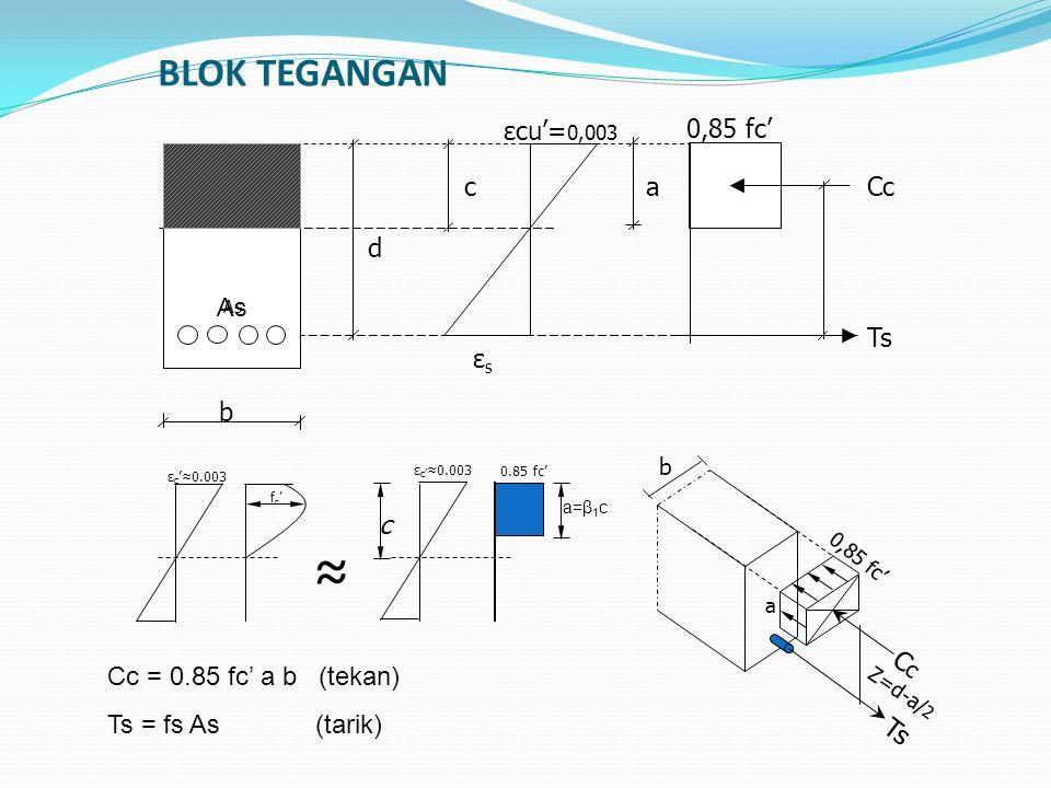 BLOK TEGANGAN d c b aCc Ts εsεs εcu'= 0,003 0,85 fc' As b CcCc Ts 0,85 fc' a Z=d-a/ 2 Cc = 0.85 fc' a b (tekan) Ts = fs As (tarik) a=β 1 c ε c '≈0.003 fc'fc' ≈ 0.85 fc' c As