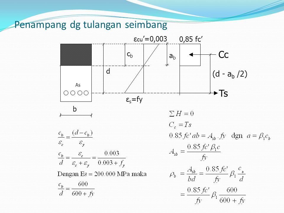 Disain penampang dengan tulangan tunggal ∑ H = 0 Cc = Ts 0,85.fc'.a.b = As.fy As = ∑ M= 0 Mn= Ts ( d-a/2) = As.fy (d-a/2) = Dengan menetapkan (Mn) sama dengan Mn akibat beban luar maka nilai a dan As dpt dihitung Tulangan minimum dan maksimum: Rasio tulangan thd luas penampang beton efektif :