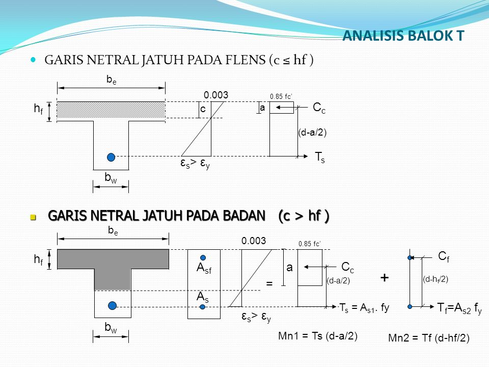 ANALISIS BALOK T GARIS NETRAL JATUH PADA FLENS (c ≤ hf ) bebe hfhf bwbw CcCc TsTs a 0.85 fc' (d-a/2) ε s > ε y c 0.003 bebe hfhf bwbw ε s > ε y 0.003 0.85 fc' (d-a/2) CcCc a (d-h f /2) CfCf T f =A s2 f y AsAs A sf T s = A s1.
