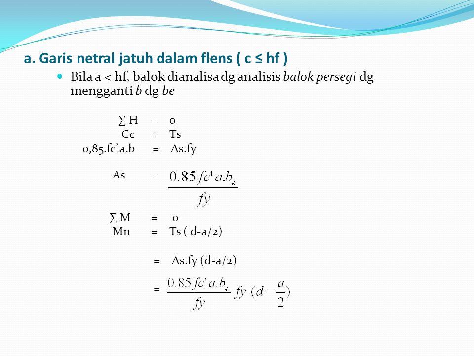 a. Garis netral jatuh dalam flens ( c ≤ hf ) Bila a < hf, balok dianalisa dg analisis balok persegi dg mengganti b dg be ∑ H = 0 Cc = Ts 0,85.fc'.a.b