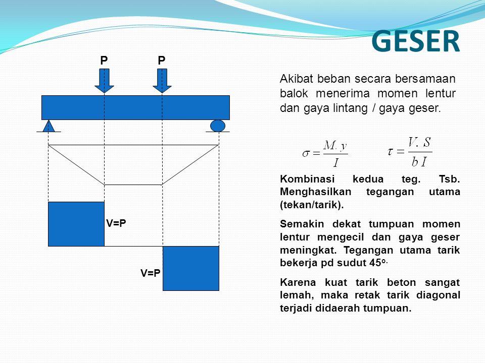 GESER P P V=P Akibat beban secara bersamaan balok menerima momen lentur dan gaya lintang / gaya geser.