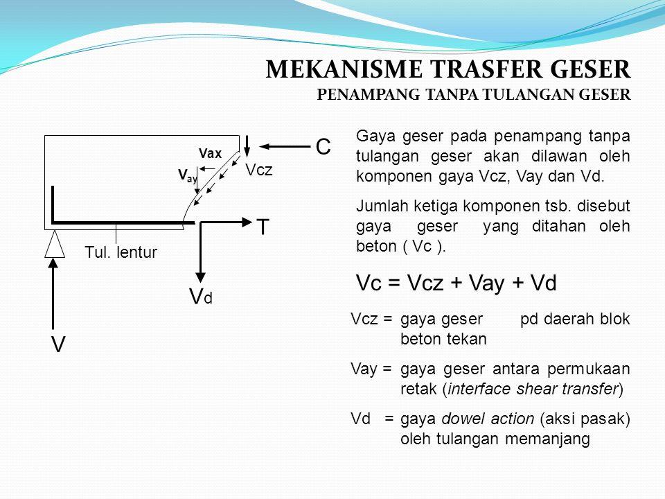 MEKANISME TRASFER GESER PENAMPANG TANPA TULANGAN GESER Vcz =gaya geser pd daerah blok beton tekan Vay =gaya geser antara permukaan retak (interface shear transfer) Vd =gaya dowel action (aksi pasak) oleh tulangan memanjang Gaya geser pada penampang tanpa tulangan geser akan dilawan oleh komponen gaya Vcz, Vay dan Vd.