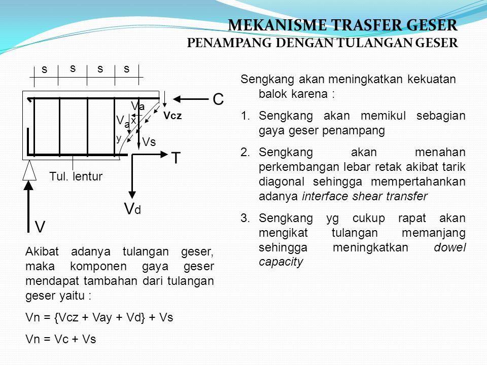MEKANISME TRASFER GESER PENAMPANG DENGAN TULANGAN GESER Akibat adanya tulangan geser, maka komponen gaya geser mendapat tambahan dari tulangan geser yaitu : Vn = {Vcz + Vay + Vd} + Vs Vn = Vc + Vs Sengkang akan meningkatkan kekuatan balok karena : 1.Sengkang akan memikul sebagian gaya geser penampang 2.Sengkang akan menahan perkembangan lebar retak akibat tarik diagonal sehingga mempertahankan adanya interface shear transfer 3.Sengkang yg cukup rapat akan mengikat tulangan memanjang sehingga meningkatkan dowel capacity VayVay T C VaxVax Vcz VdVd Tul.
