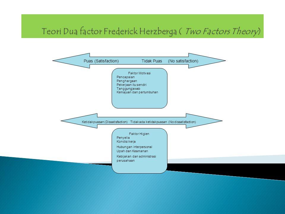  Teori Kesetaraan (equity Theory) Teori ini berfokus pada perbandingan social, orang-orang mengevaluasi perlakuan organisasi terhadap mereka dibandingkan dengan perlakuan terhadap orang lain.