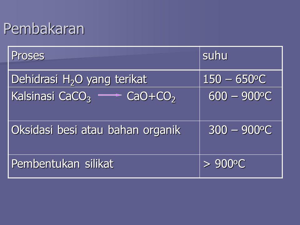 Pembakaran Prosessuhu Dehidrasi H 2 O yang terikat 150 – 650 o C Kalsinasi CaCO 3 CaO+CO 2 600 – 900 o C Oksidasi besi atau bahan organik 300 – 900 o C Pembentukan silikat > 900 o C