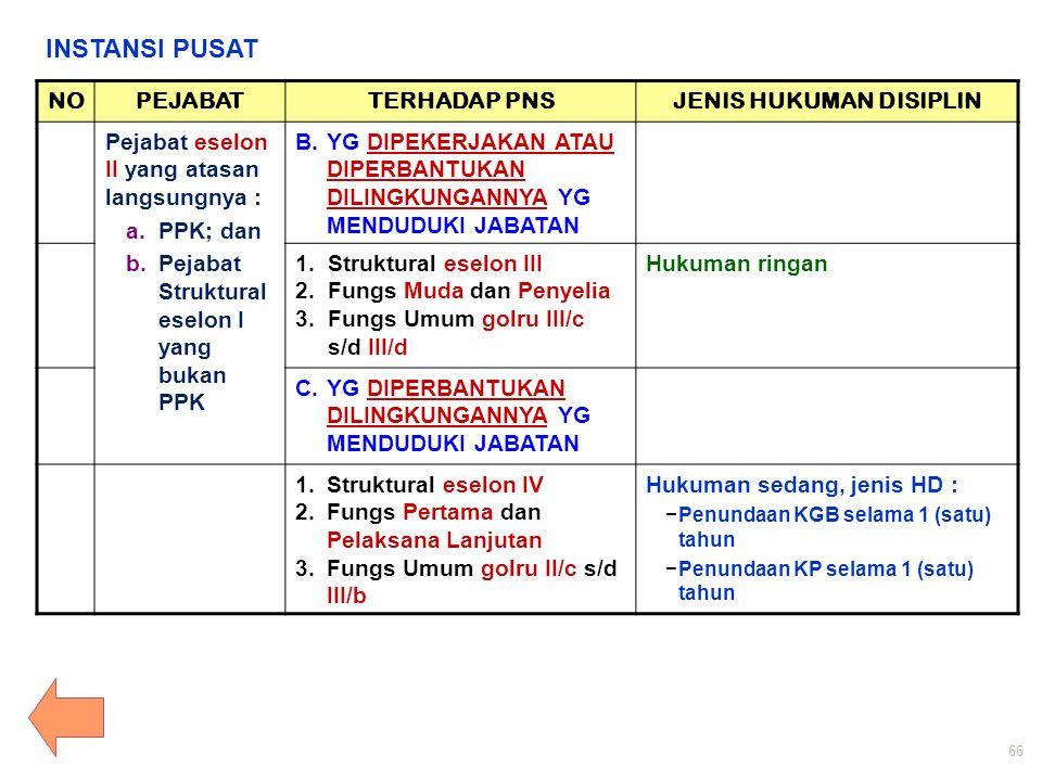 NOPEJABATTERHADAP PNSJENIS HUKUMAN DISIPLIN Pejabat eselon II yang atasan langsungnya : a.PPK; dan b.Pejabat Struktural eselon I yang bukan PPK B.YG DIPEKERJAKAN ATAU DIPERBANTUKAN DILINGKUNGANNYA YG MENDUDUKI JABATAN 1.Struktural eselon III 2.Fungs Muda dan Penyelia 3.Fungs Umum golru III/c s/d III/d Hukuman ringan C.YG DIPERBANTUKAN DILINGKUNGANNYA YG MENDUDUKI JABATAN 1.Struktural eselon IV 2.Fungs Pertama dan Pelaksana Lanjutan 3.Fungs Umum golru II/c s/d III/b Hukuman sedang, jenis HD : −Penundaan KGB selama 1 (satu) tahun −Penundaan KP selama 1 (satu) tahun INSTANSI PUSAT 66