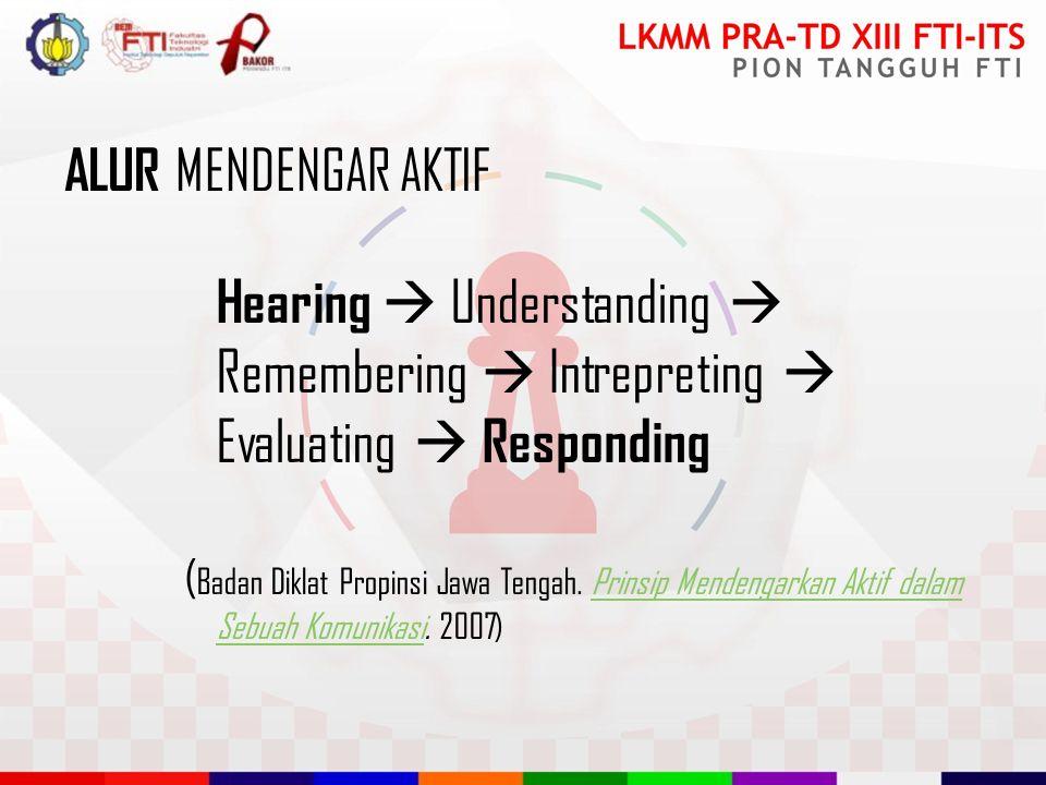 ALUR MENDENGAR AKTIF Hearing  Understanding  Remembering  Intrepreting  Evaluating  Responding ( Badan Diklat Propinsi Jawa Tengah.