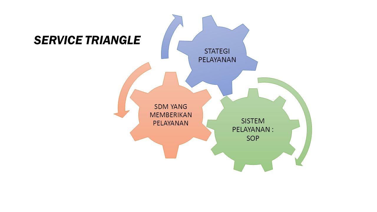 SERVICE TRIANGLE SISTEM PELAYANAN : SOP SDM YANG MEMBERIKAN PELAYANAN STATEGI PELAYANAN