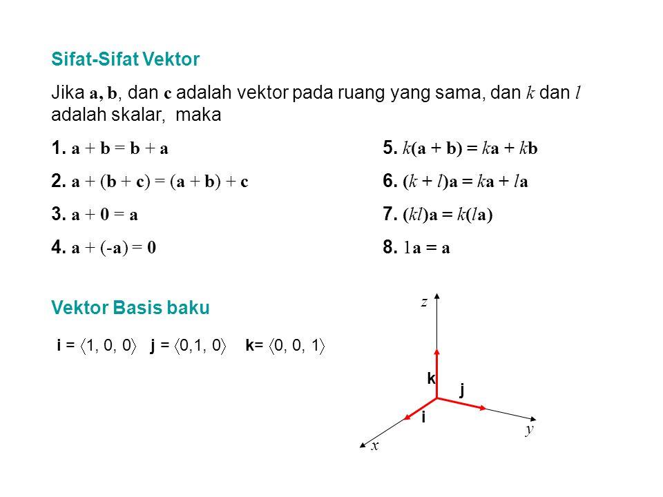 Jika a =  a 1, a 2, a 3 , maka dapat kita tuliskan a =  a 1, a 2, a 3  =  a 1, 0, 0  +  0, a 2, 0  +  0, 0, a 3  = a 1  1, 0, 0  + a 2  0, 1, 0  + a 3  0, 0, 1  a = a 1 i + a 2 j + a 3 k Contoh Jika a = i + 2j – 3k dan b = 4j + 5k, nyatakan 2a + 5b dalam i, j, dan k.