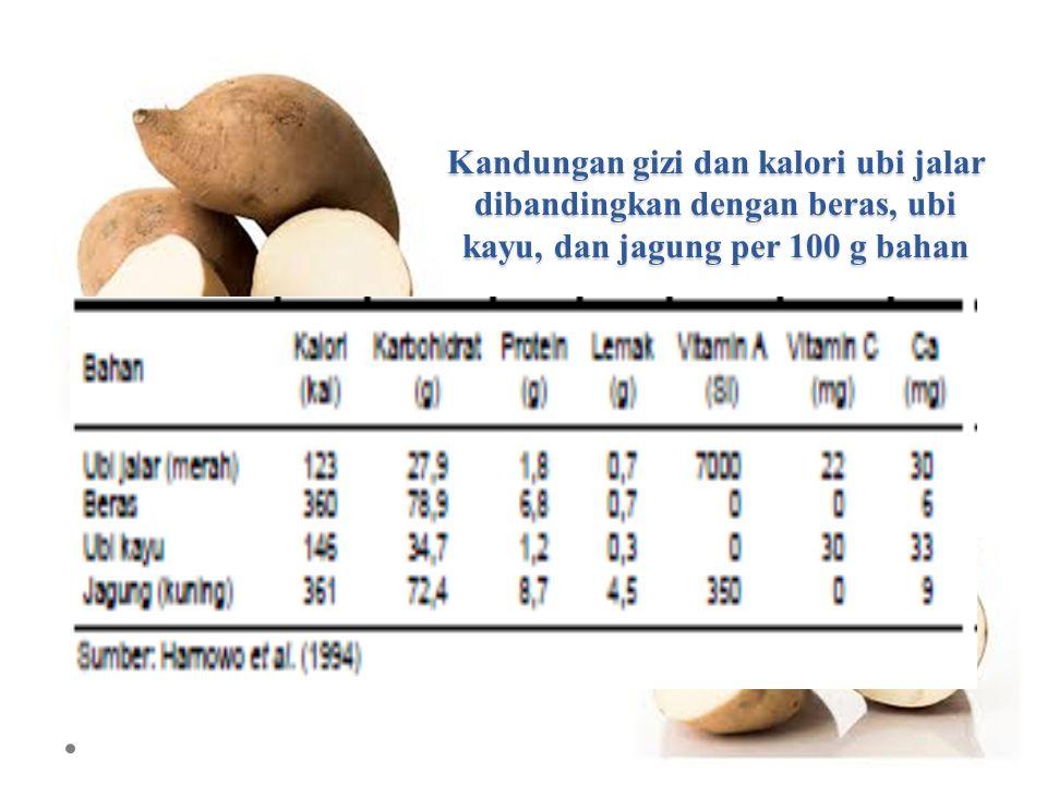Kandungan gizi dan kalori ubi jalar dibandingkan dengan beras, ubi kayu, dan jagung per 100 g bahan