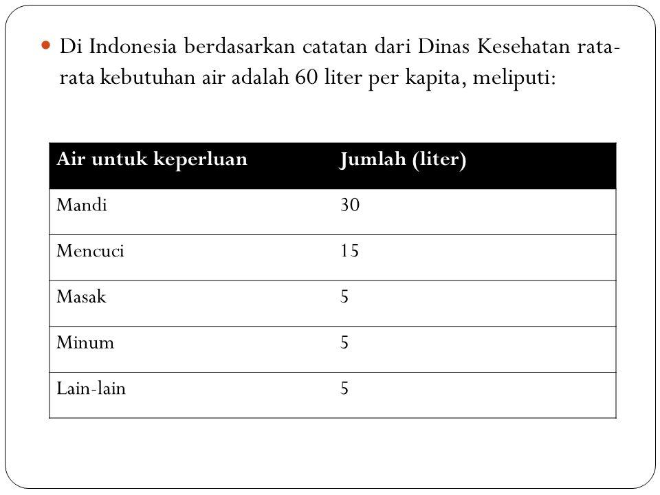Di Indonesia berdasarkan catatan dari Dinas Kesehatan rata- rata kebutuhan air adalah 60 liter per kapita, meliputi: Air untuk keperluanJumlah (liter) Mandi30 Mencuci15 Masak5 Minum5 Lain-lain5
