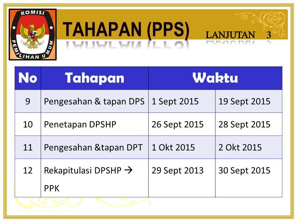 NoTahapanWaktu 7 Penyerahan dokumen dukungan bakal calon perseorangan kepada PPS oleh KPU Bul 19 Jun 2015 Ver.