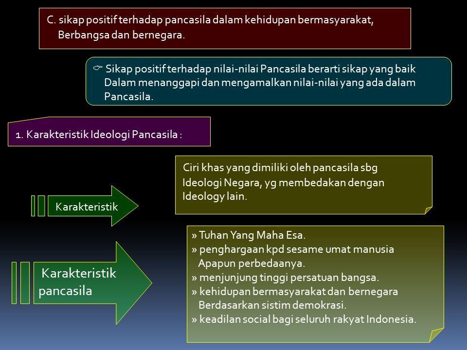 C. sikap positif terhadap pancasila dalam kehidupan bermasyarakat, Berbangsa dan bernegara.
