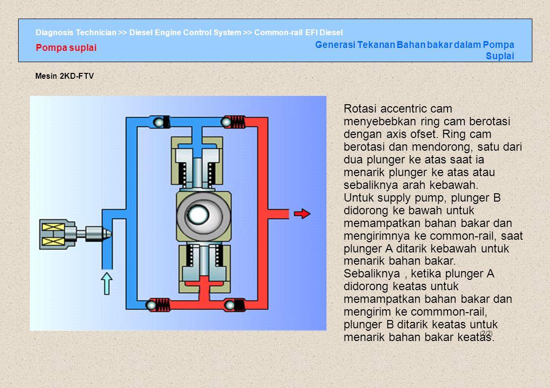 Diagnosis Technician >> Diesel Engine Control System >> Common-rail EFI Diesel Pompa suplai Generasi Tekanan Bahan bakar dalam Pompa Suplai (2/2) Mesi