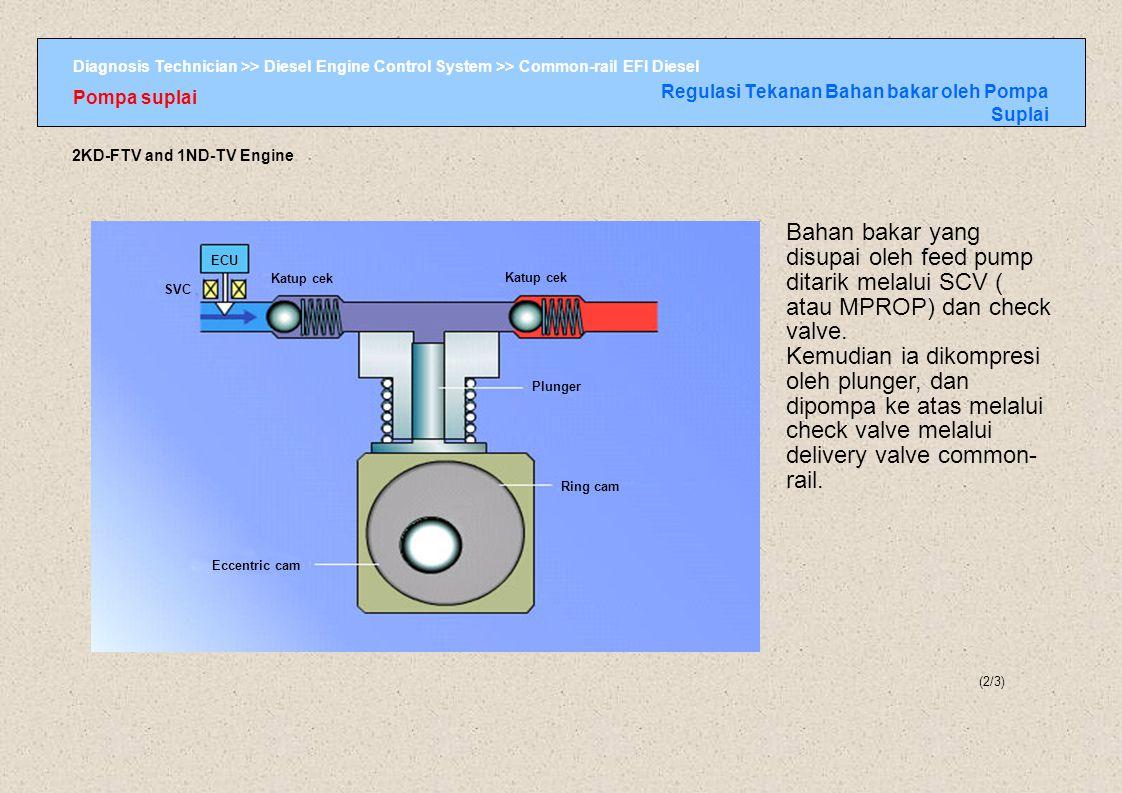 Diagnosis Technician >> Diesel Engine Control System >> Common-rail EFI Diesel Pompa suplai Regulasi Tekanan Bahan bakar oleh Pompa Suplai (2/3) 2KD-F