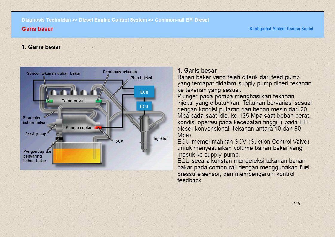 Diagnosis Technician >> Diesel Engine Control System >> Common-rail EFI Diesel Menentukan Volume Injeksi and waktu injeksi of EFI-diesel Konvensional EFI-diesel sensor akselerator Sensor kecepatan Sensor posisi crankshaft Sensor tekanan turbo sensor suhu air sensor suhu intake air sensor suhu bahan bakar sinyal kecepatan kendaraan sinyal starter ECU EDU SPV TCV Fungsi-Fungsi Fungsi yang dikontrol oleh ECU (2/7) Fungsi yang dikontrol oleh ECU Menentukan volume dan waktu injeksi EFI-diesel konvensiona l