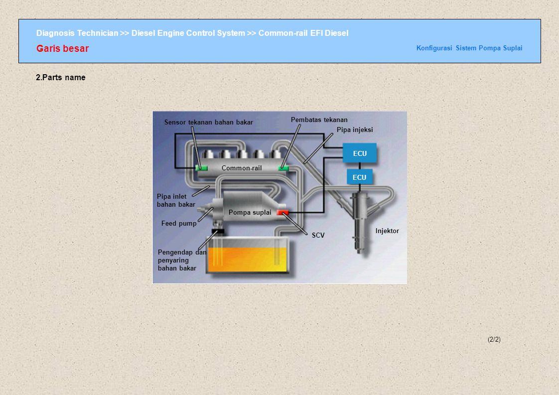 Diagnosis Technician >> Diesel Engine Control System >> Common-rail EFI Diesel Pompa suplai Regulasi Tekanan Bahan bakar oleh Pompa Suplai (3/3) TERBUKA TERTUTUP ECU waktu buka/tutup SCV : long waktu buka/tutup SCV : short ECU TERBUKA TERTUTUP Untuk meregulasi tekanan bahan bakar, volume bahan bakar yang memasuki supply pump diregulasi dengan memvariasi waktu buka atau tutup SCV atau MPROP.