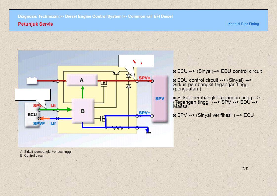 Diagnosis Technician >> Diesel Engine Control System >> Common-rail EFI Diesel Petunjuk Servis Kondisi Pipe Fitting (1/1) A. Sirkuit pembangkit voltas