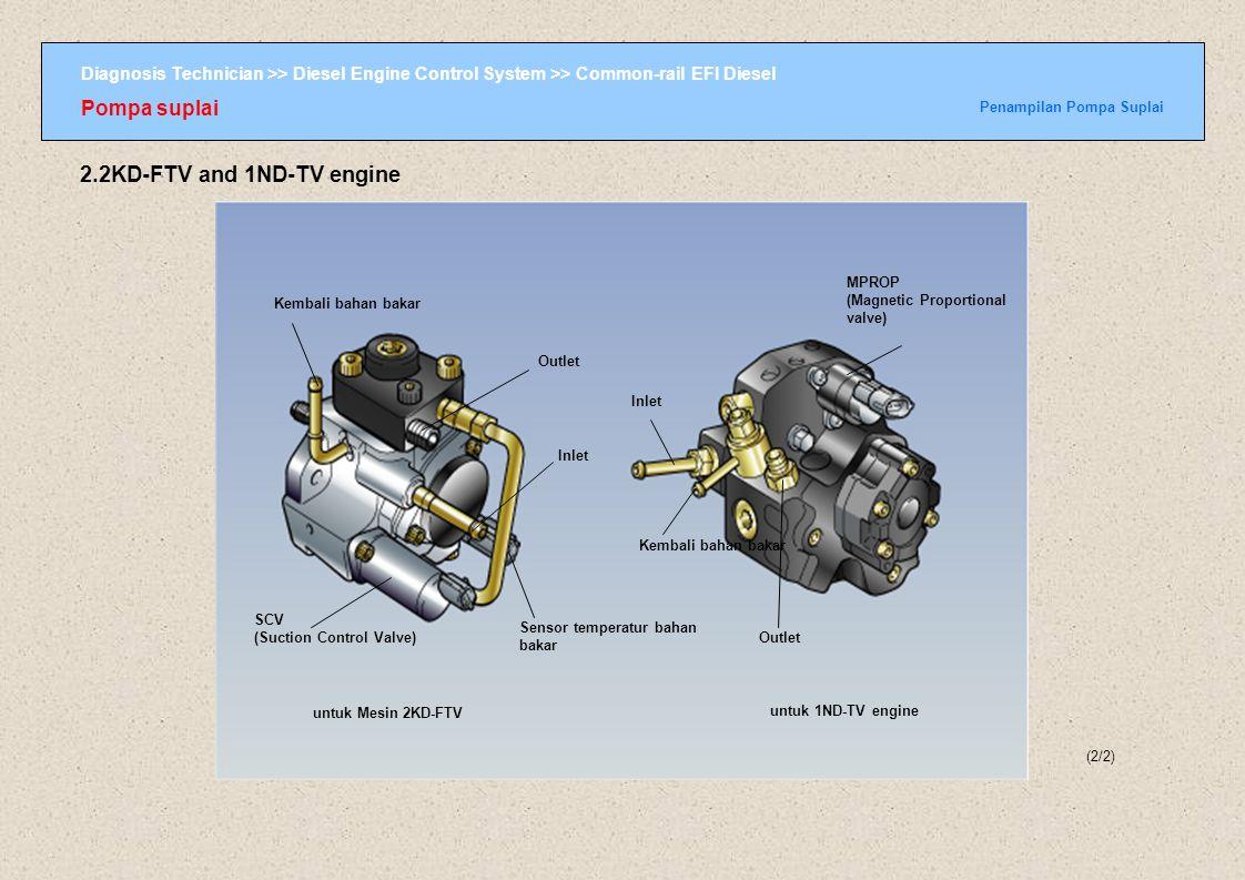Diagnosis Technician >> Diesel Engine Control System >> Common-rail EFI Diesel Common-rail Cara kerja Katup Pelepas Tekanan/Regulator Tekanan (1/1) Cara kerja Katup Pelepas Tekanan Common-rail ON ECU 2.