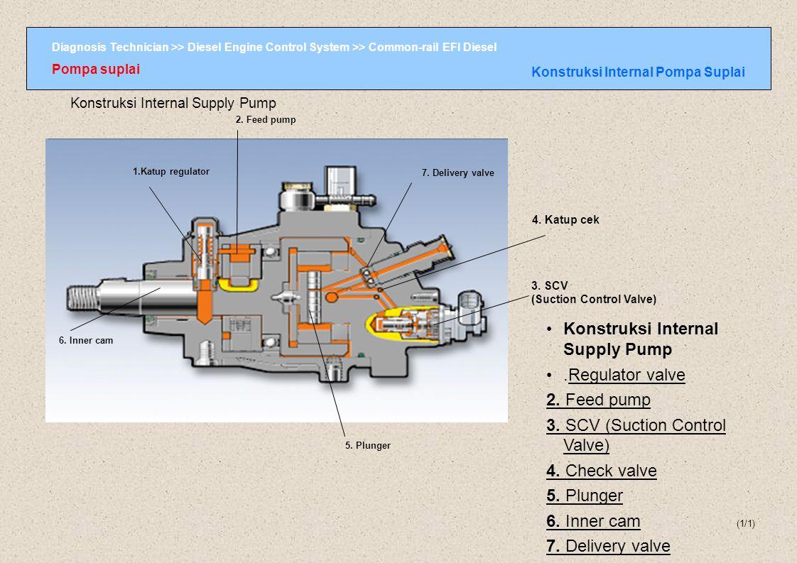 Diagnosis Technician >> Diesel Engine Control System >> Common-rail EFI Diesel Pompa suplai Aliran Bahan bakar Pompa Suplai (1/3) Feed pump Delivery valve Katup cek SCV (Suction Control Valve) Plunger Aliran Bahan Bakar Supply Pump Bahan bakar pada supply pump mengalir dengan urutan sebagai berikut : Feed Pump SCV ( Suction Control Valve ) Check valve Plunger Delivery valve