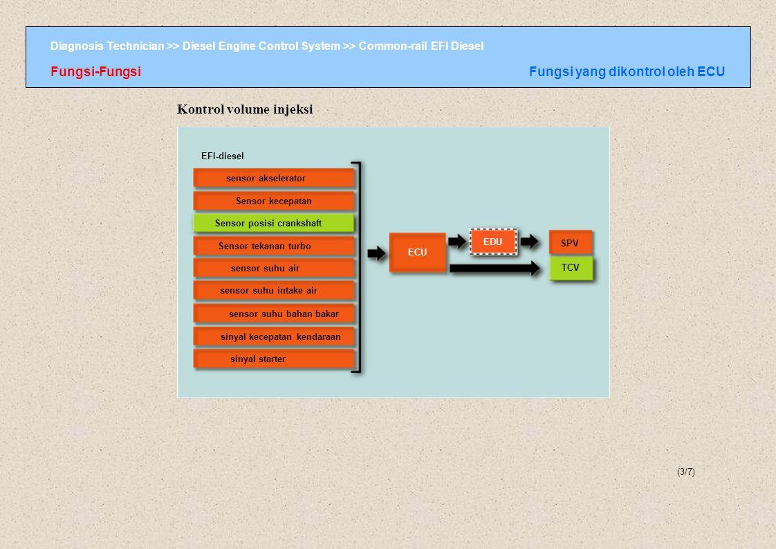 Diagnosis Technician >> Diesel Engine Control System >> Common-rail EFI Diesel EFI-diesel sensor akselerator Sensor kecepatan Sensor posisi crankshaft