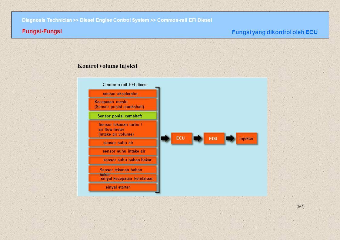 Diagnosis Technician >> Diesel Engine Control System >> Common-rail EFI Diesel Common-rail EFI-diesel sensor akselerator Kecepatan mesin (Sensor posis