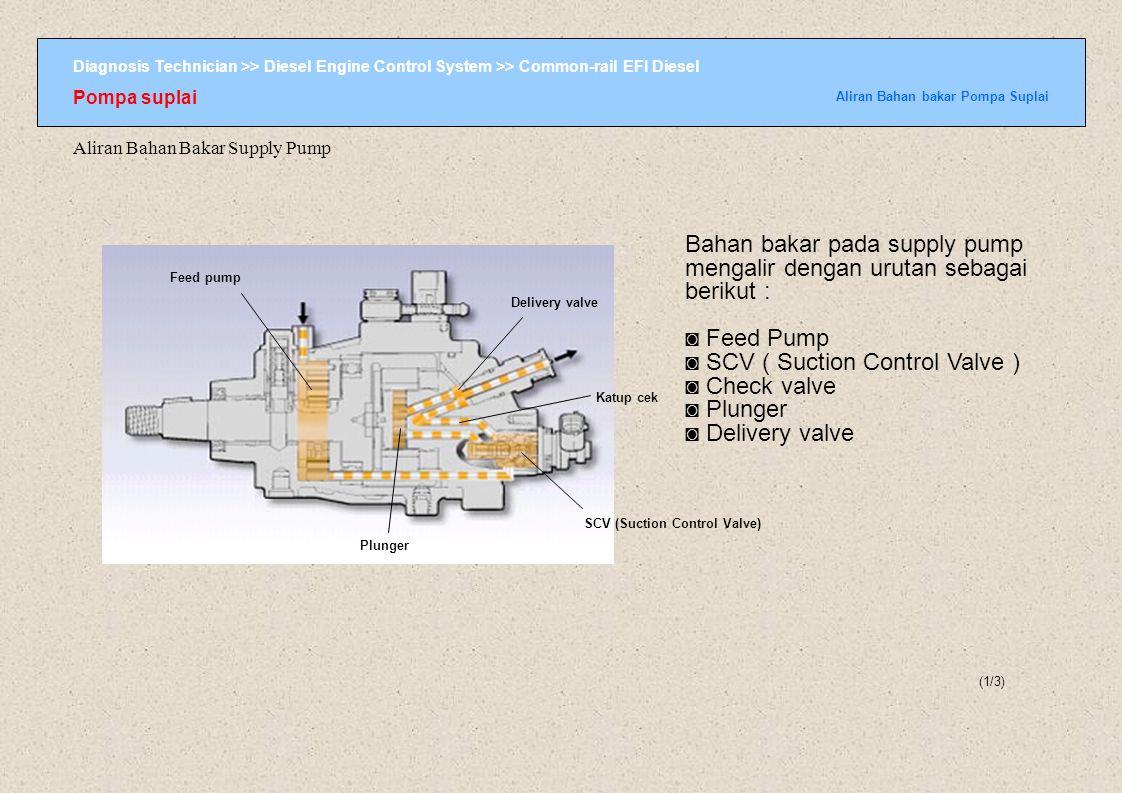 Diagnosis Technician >> Diesel Engine Control System >> Common-rail EFI Diesel Pompa suplai Aliran Bahan bakar Pompa Suplai (2/3) ke tangki bahan bakar SCV1 SCV2 ECU Katup cek Plungers Delivery valve ke Common-rail Aliran Bahan bakar Supply Pump Ada dua sistem jalur bahan bakar pada supply pump.