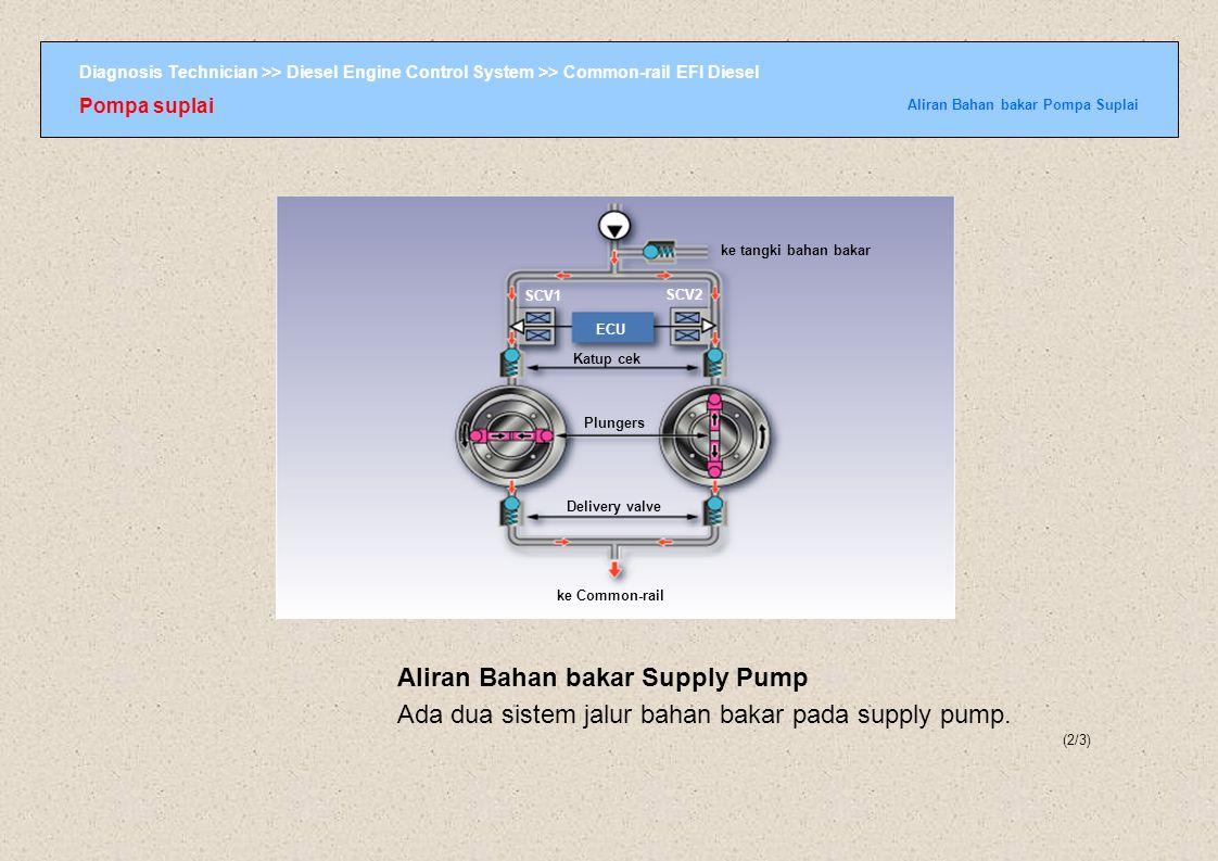 Diagnosis Technician >> Diesel Engine Control System >> Common-rail EFI Diesel Pompa suplai Aliran Bahan bakar Pompa Suplai (2/3) ke tangki bahan baka