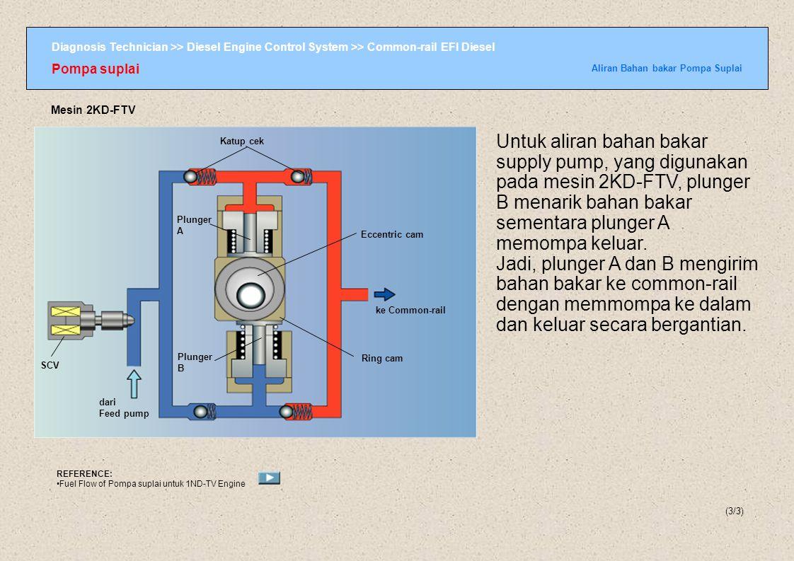 Diagnosis Technician >> Diesel Engine Control System >> Common-rail EFI Diesel Pompa suplai Generasi Tekanan Bahan bakar dalam Pompa Suplai (1/2) Pembangkitan Tekanan Bahan bakar dalam supply Pump Dua set plunger yang berseberangan dikendalikan oleh inner cam melalui roller.