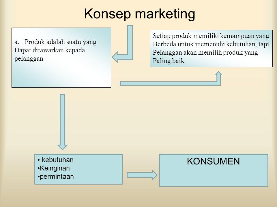 Konsep marketing a.Produk adalah suatu yang Dapat ditawarkan kepada pelanggan • k• kebutuhan •K•Keinginan •p•permintaan KONSUMEN Setiap produk memilik