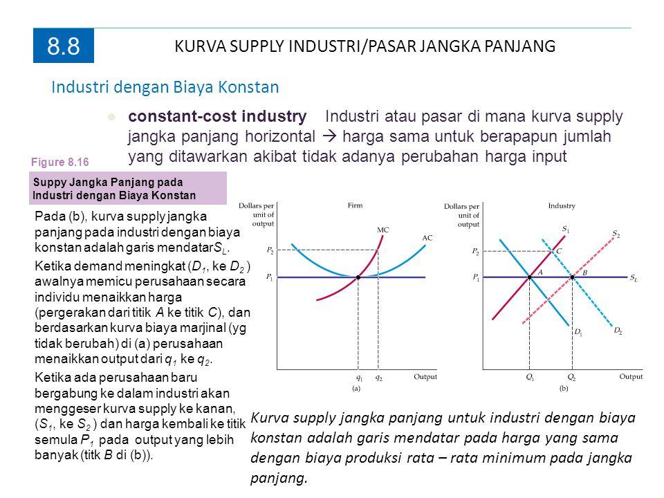 KURVA SUPPLY INDUSTRI/PASAR JANGKA PANJANG 8.8 Industri dengan Biaya Konstan ●constant-cost industry Industri atau pasar di mana kurva supply jangka p