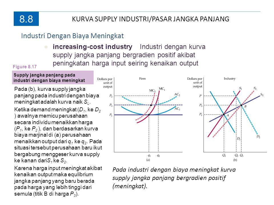 8.8 Industri Dengan Biaya Meningkat ●increasing-cost industry Industri dengan kurva supply jangka panjang bergradien positif akibat peningkatan harga